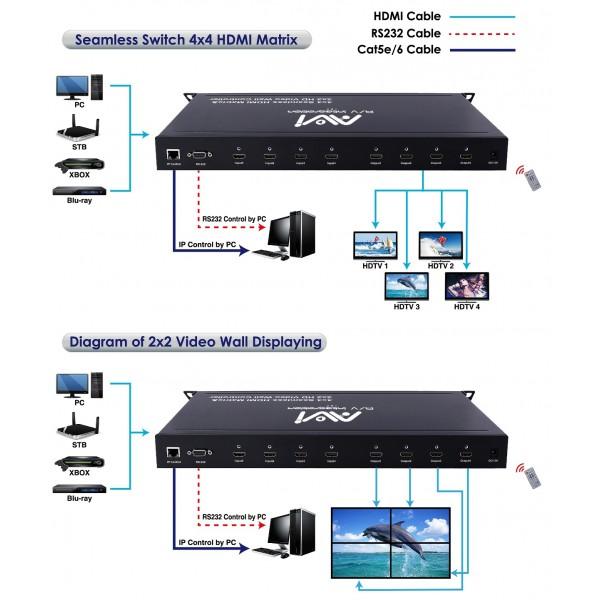 HDMI 4x4 Matrix, 2x2 Video wall - HDMI Matrix - All Products